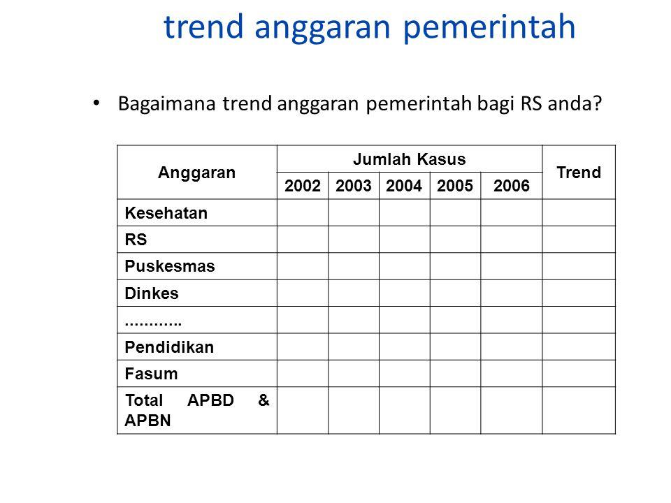 trend anggaran pemerintah
