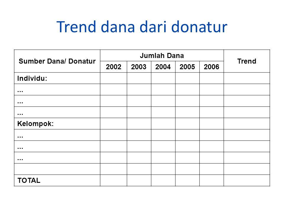 Trend dana dari donatur