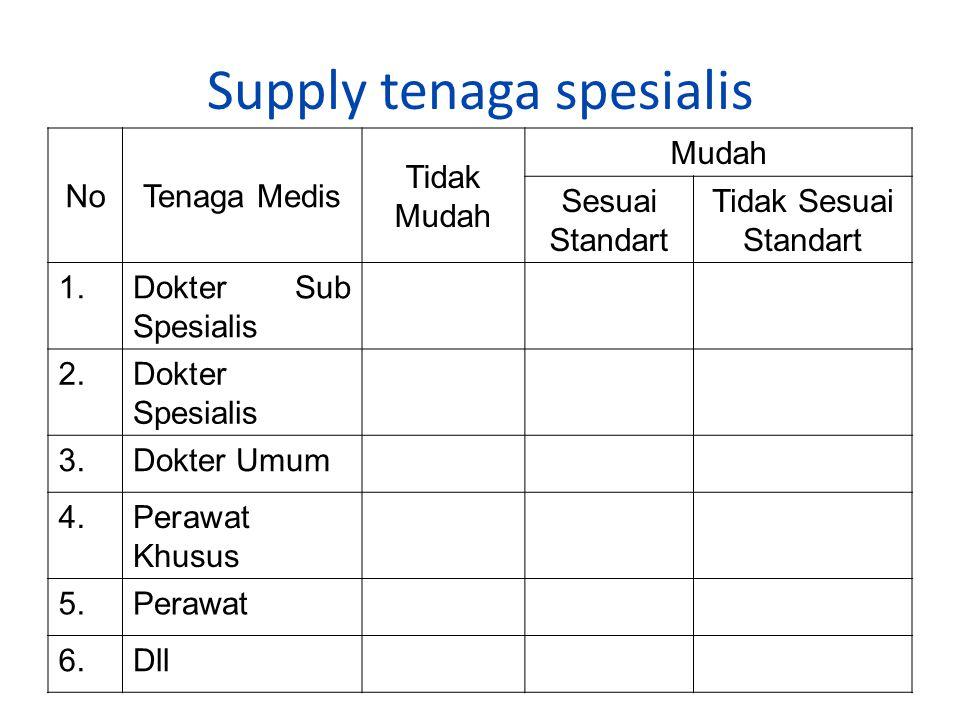 Supply tenaga spesialis