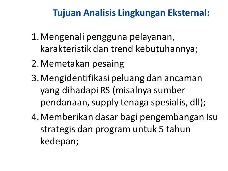 Tujuan Analisis Lingkungan Eksternal: