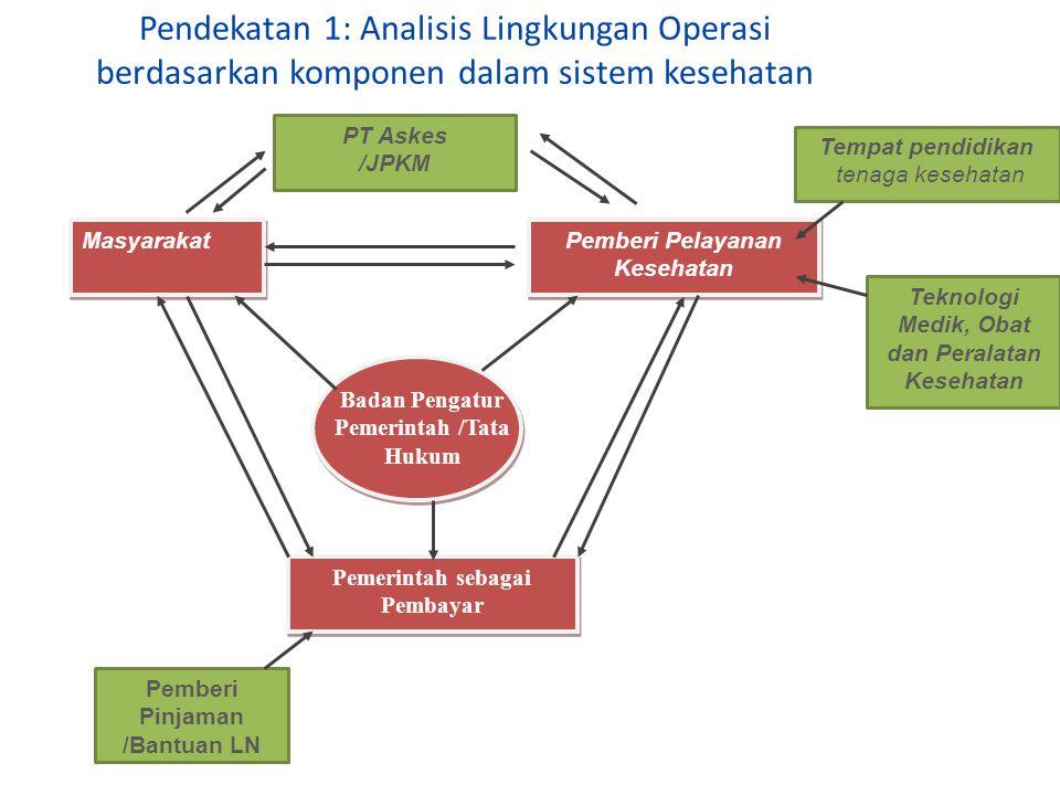 Pendekatan 1: Analisis Lingkungan Operasi berdasarkan komponen dalam sistem kesehatan