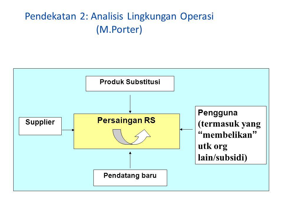Pendekatan 2: Analisis Lingkungan Operasi (M.Porter)