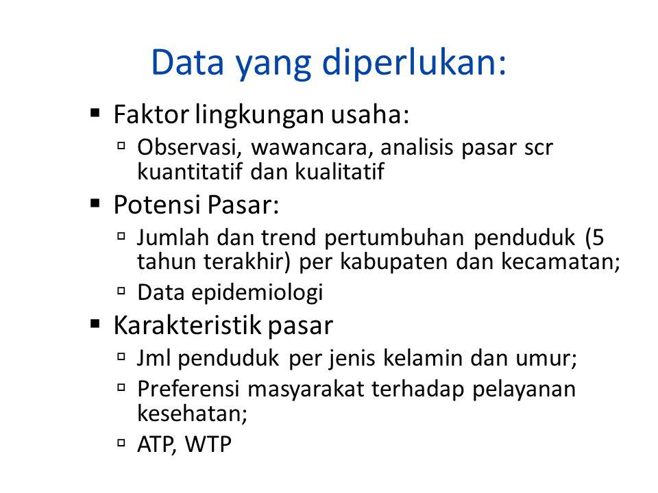 Data yang diperlukan: Faktor lingkungan usaha: Potensi Pasar: