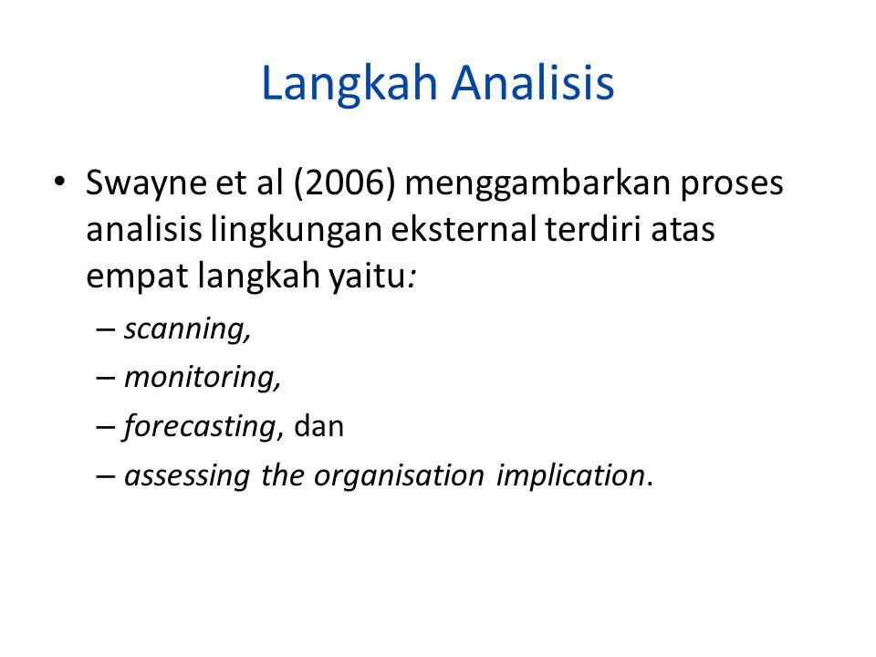 Langkah Analisis Swayne et al (2006) menggambarkan proses analisis lingkungan eksternal terdiri atas empat langkah yaitu: