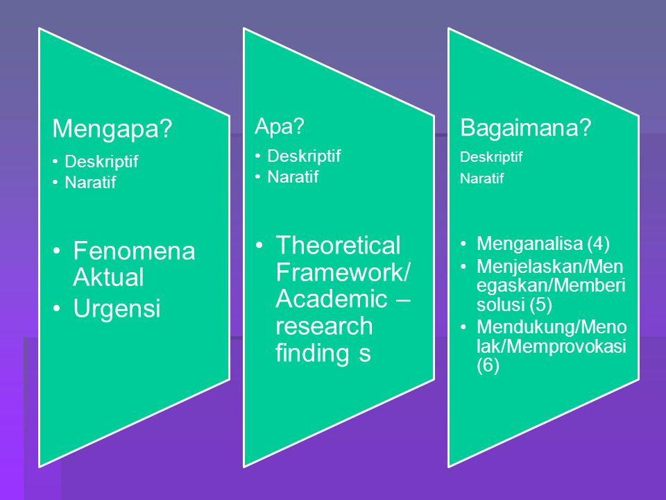 Theoretical Framework/Academic –research finding s