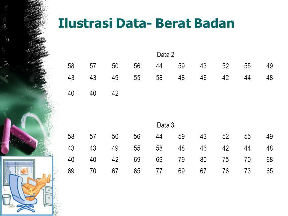 Ilustrasi Data- Berat Badan