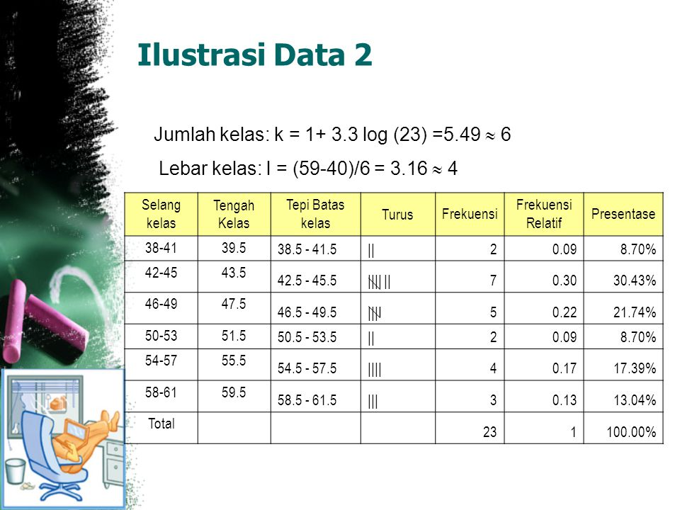 Ilustrasi Data 2 Jumlah kelas: k = 1+ 3.3 log (23) =5.49  6