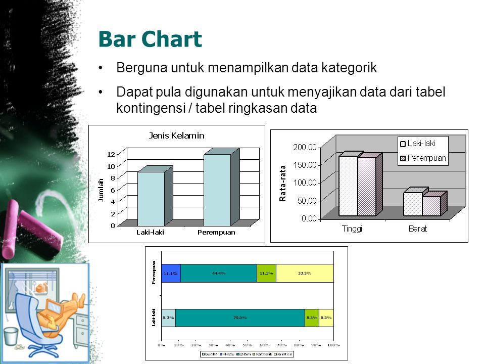 Bar Chart Berguna untuk menampilkan data kategorik