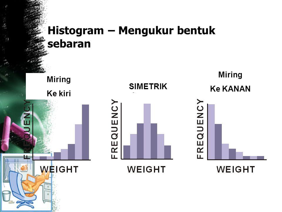 Histogram – Mengukur bentuk sebaran