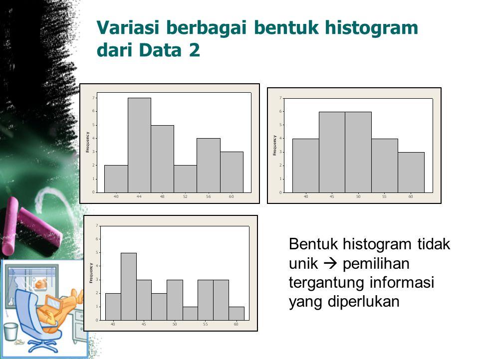 Variasi berbagai bentuk histogram dari Data 2