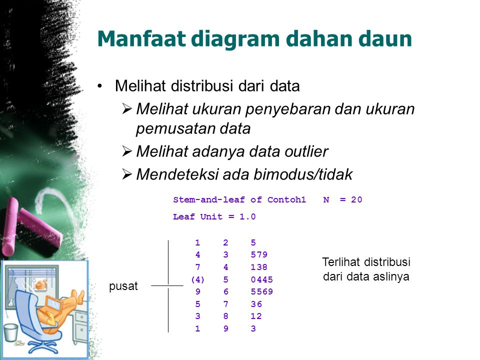 Manfaat diagram dahan daun