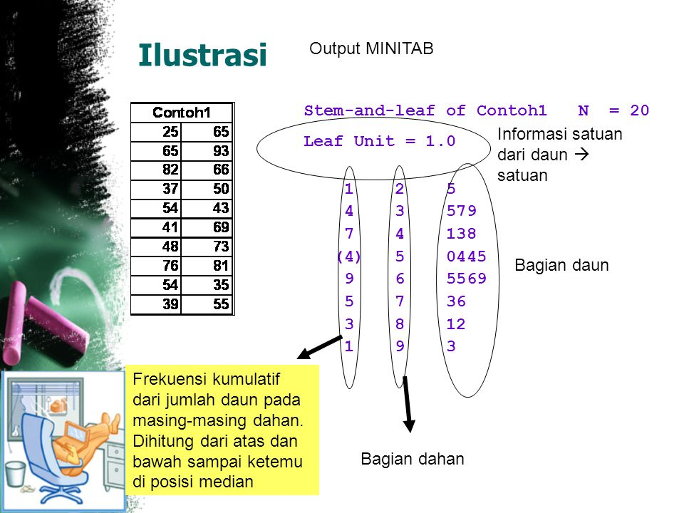 Ilustrasi Output MINITAB Stem-and-leaf of Contoh1 N = 20