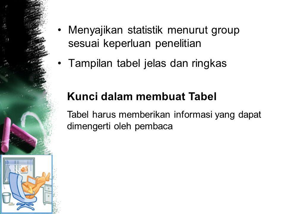 Menyajikan statistik menurut group sesuai keperluan penelitian