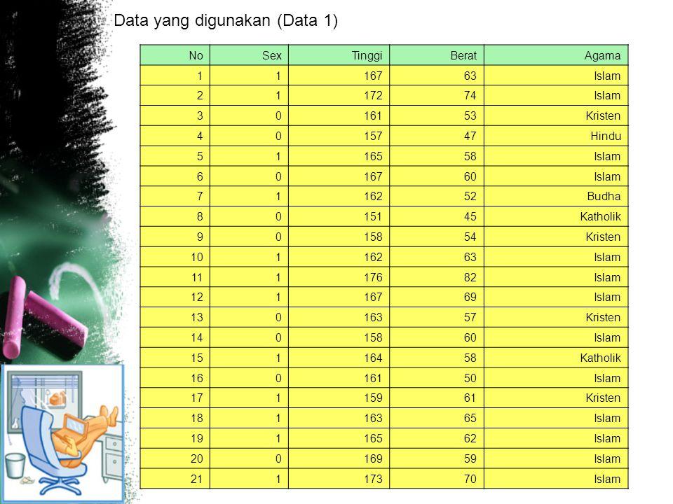 Data yang digunakan (Data 1)