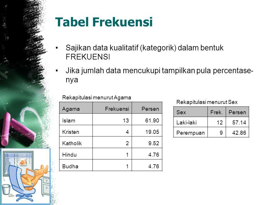 Tabel Frekuensi Sajikan data kualitatif (kategorik) dalam bentuk FREKUENSI. Jika jumlah data mencukupi tampilkan pula percentase-nya.