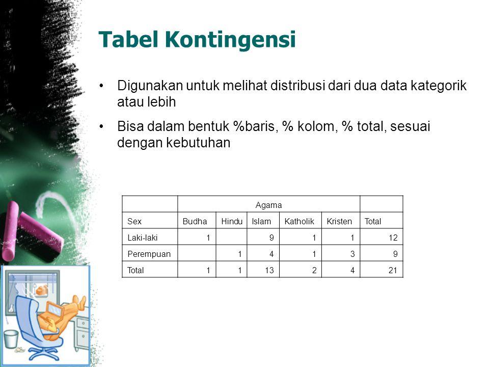 Tabel Kontingensi Digunakan untuk melihat distribusi dari dua data kategorik atau lebih.
