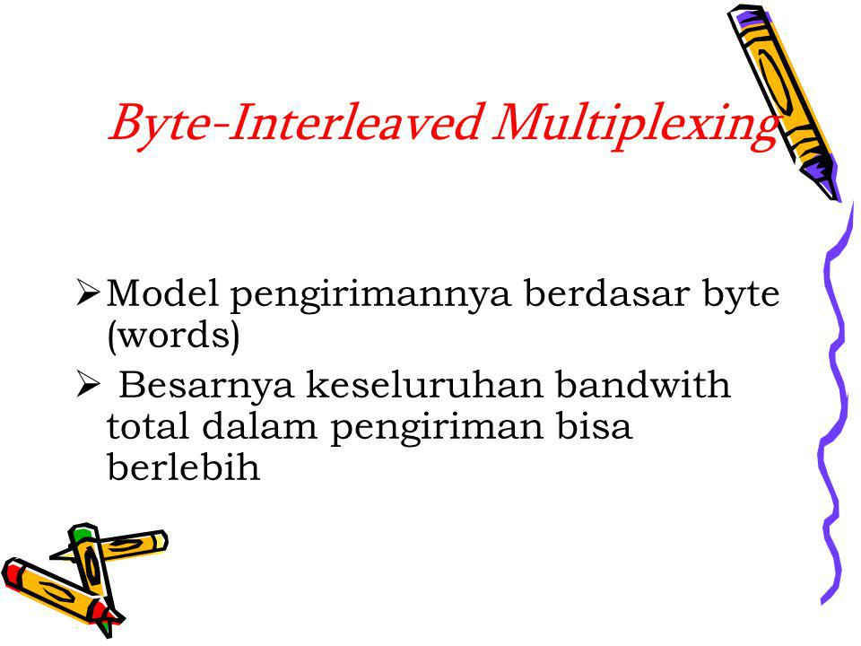 Byte-Interleaved Multiplexing