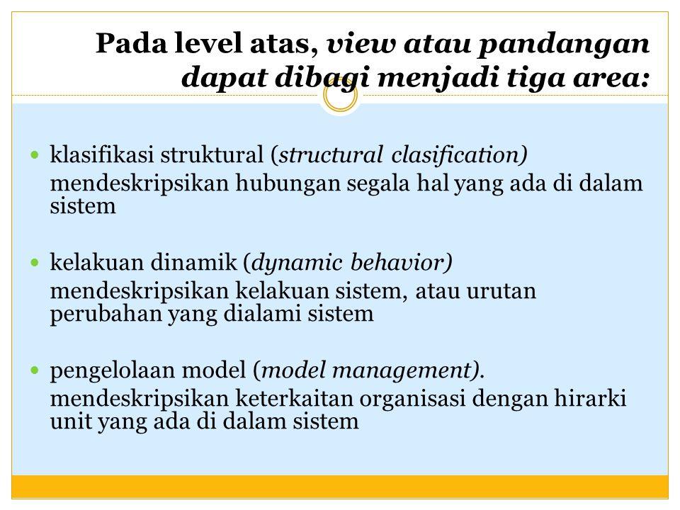 Pada level atas, view atau pandangan dapat dibagi menjadi tiga area: