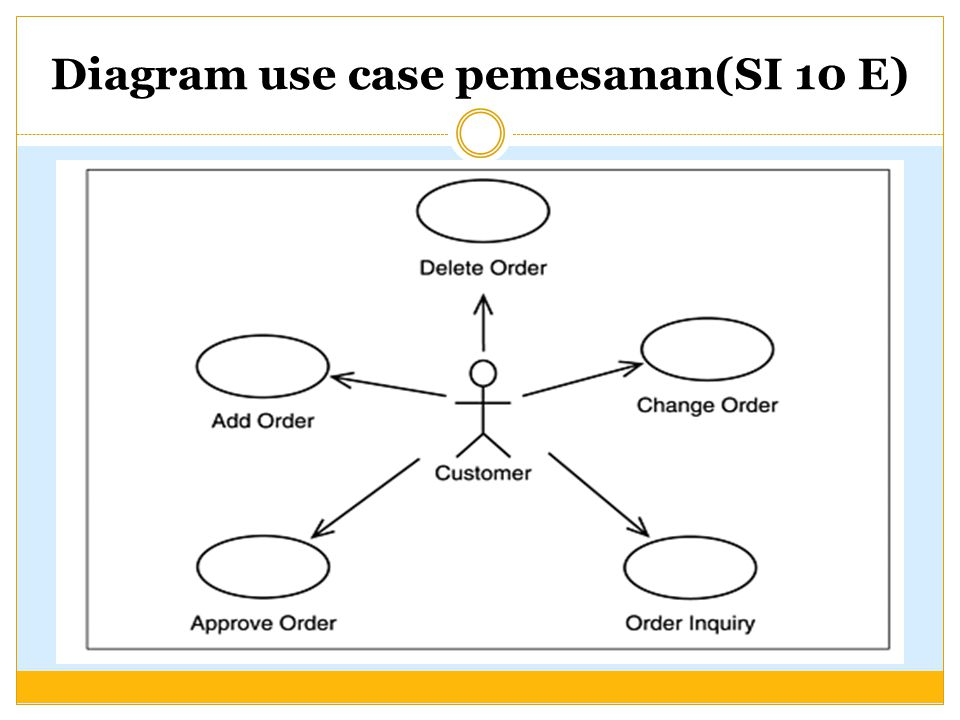 Diagram use case pemesanan(SI 10 E)