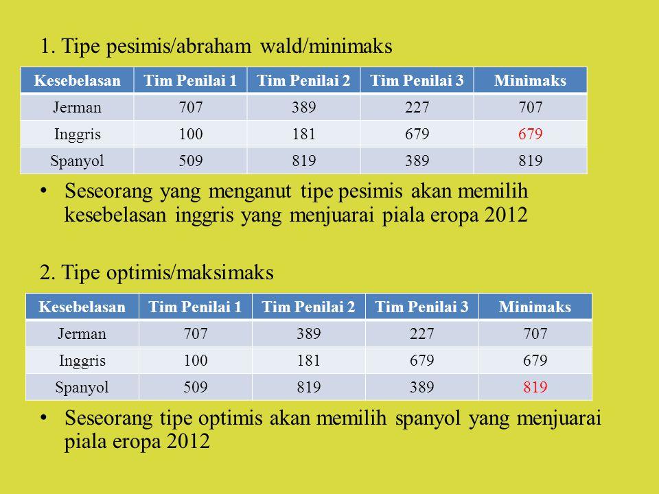 1. Tipe pesimis/abraham wald/minimaks