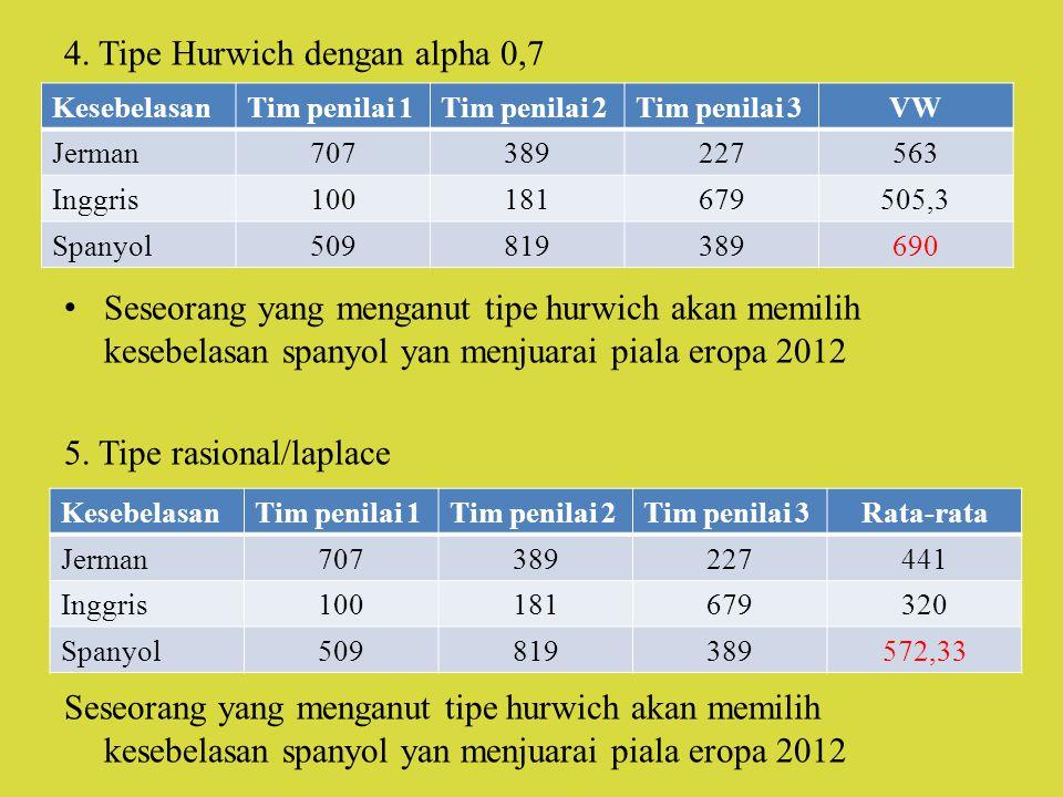 4. Tipe Hurwich dengan alpha 0,7