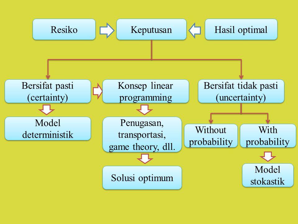 Bersifat pasti (certainty) Konsep linear programming