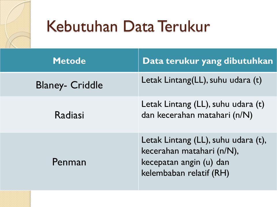 Kebutuhan Data Terukur