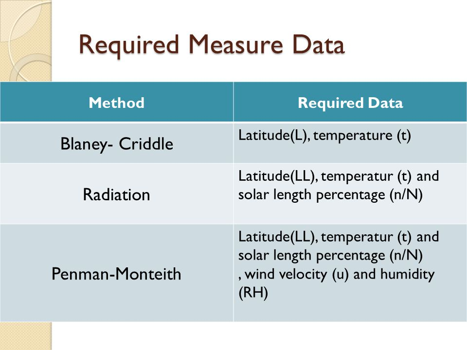 Required Measure Data Blaney- Criddle Radiation Penman-Monteith Method