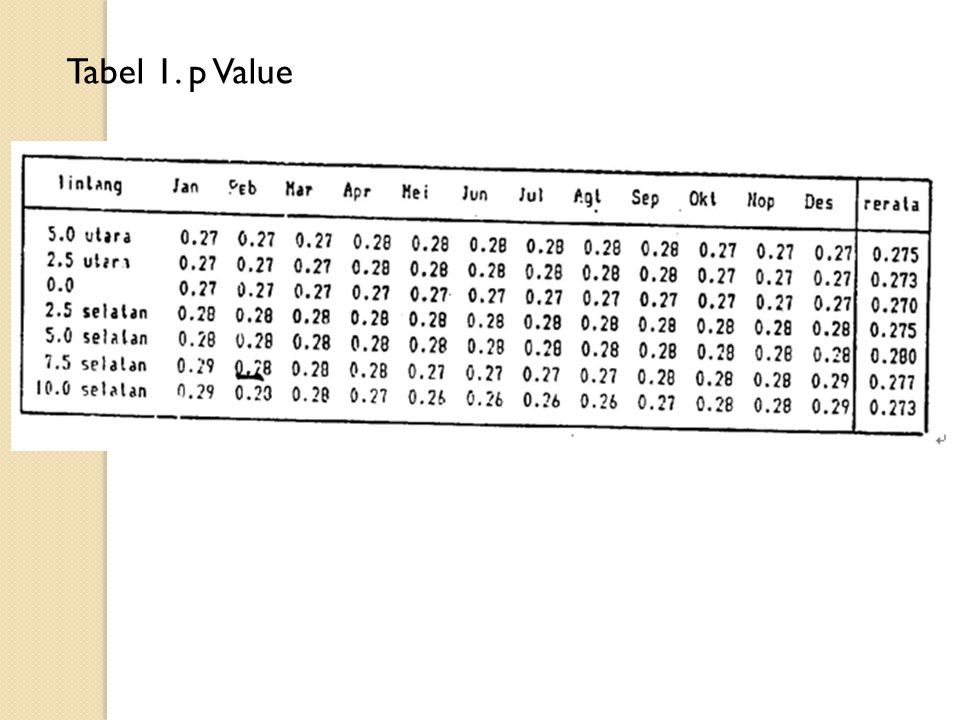 Tabel 1. p Value