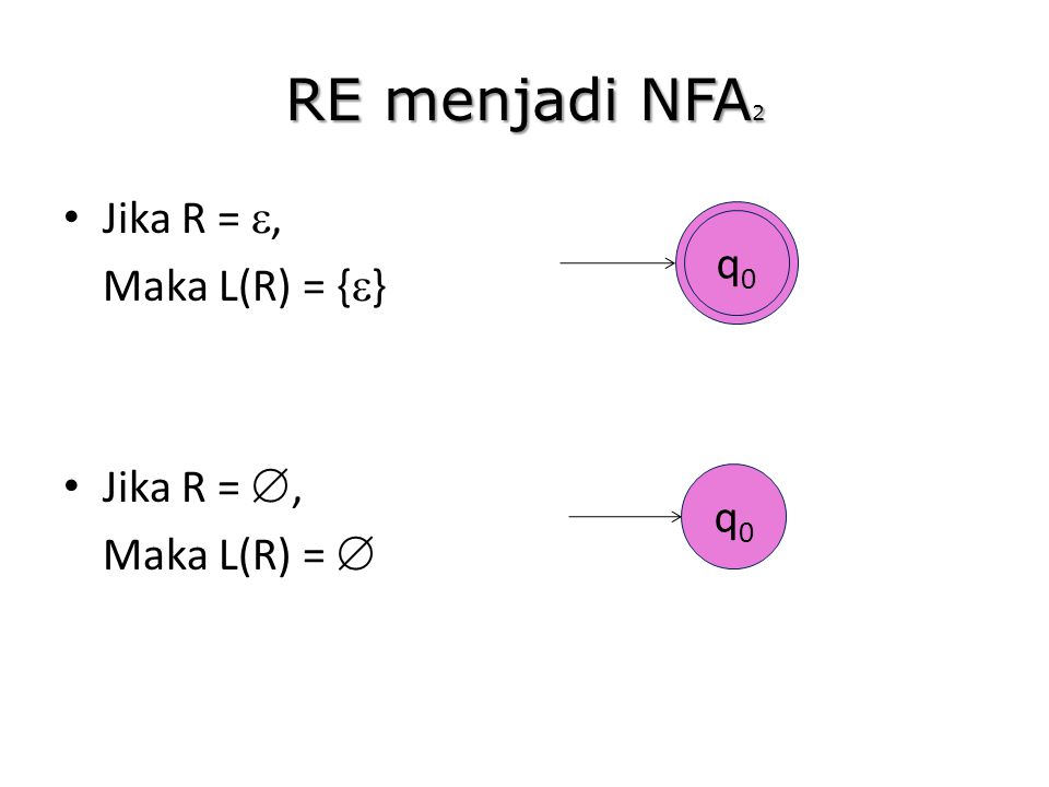RE menjadi NFA2 Jika R = , Maka L(R) = {} q0 Jika R = ,