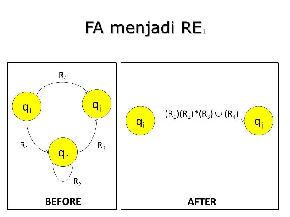 FA menjadi RE1 qi qj qr qi qj BEFORE AFTER R4 R1 R3 R2