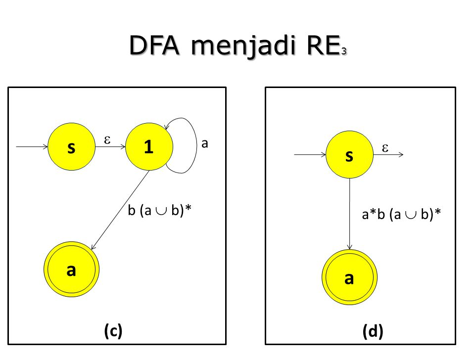 DFA menjadi RE3 1 a b (a  b)* s  (c) a a*b (a  b)* s  (d)