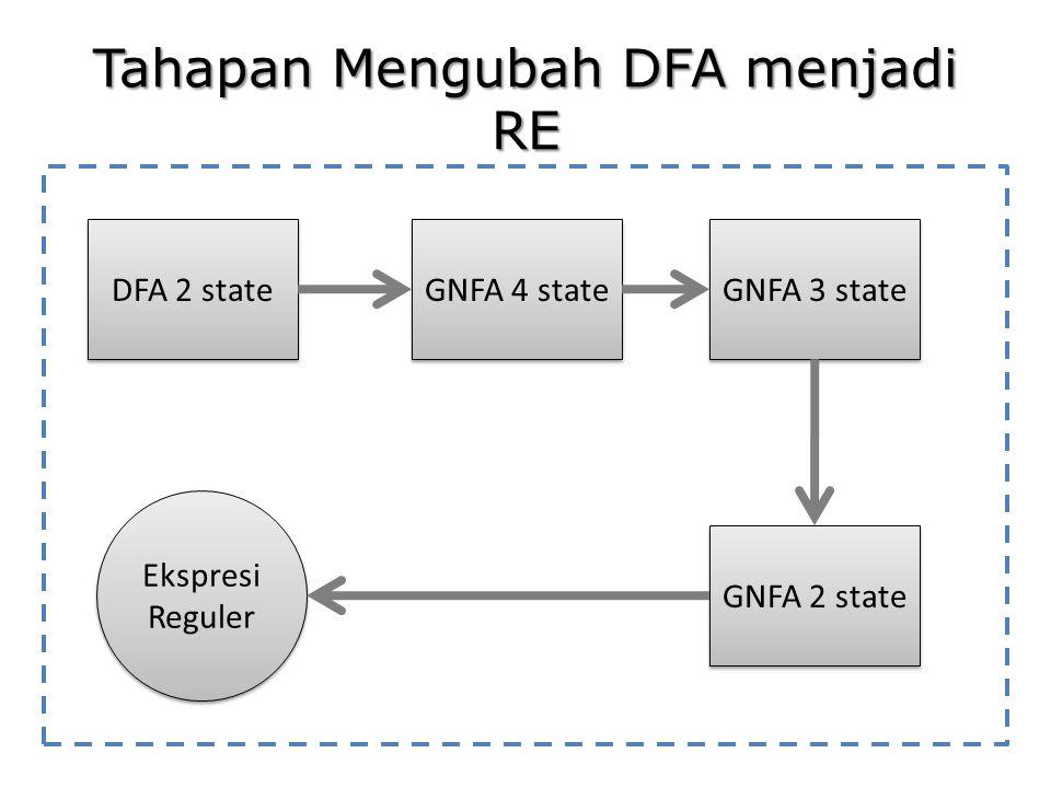 Tahapan Mengubah DFA menjadi RE