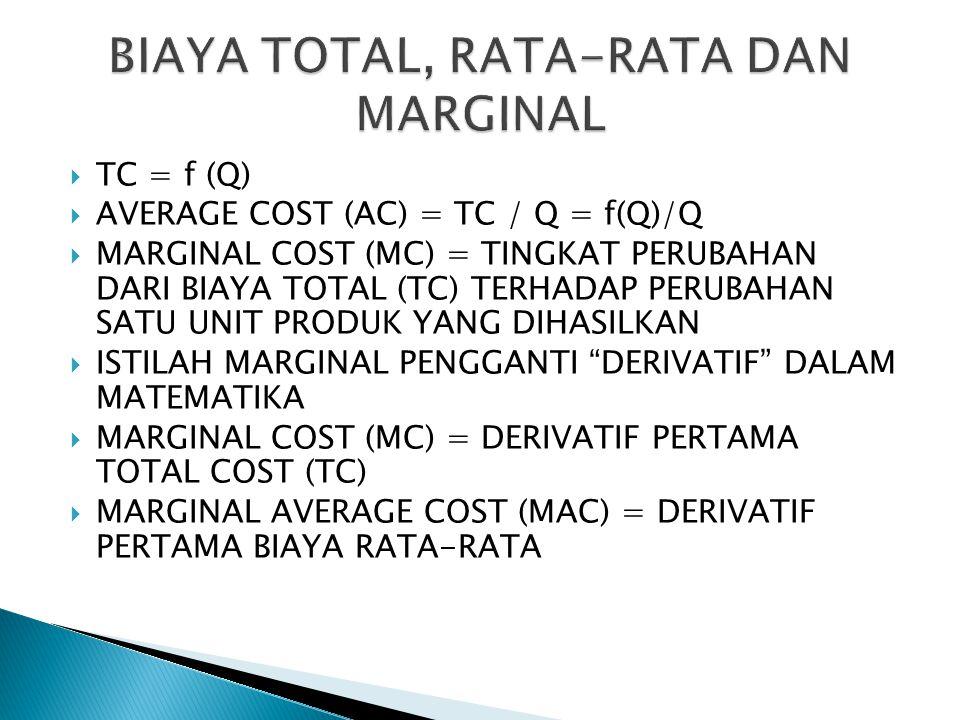 BIAYA TOTAL, RATA-RATA DAN MARGINAL