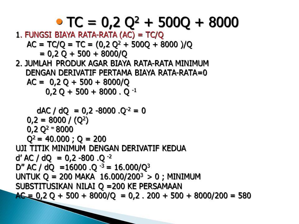 TC = 0,2 Q2 + 500Q + 8000 1. FUNGSI BIAYA RATA-RATA (AC) = TC/Q