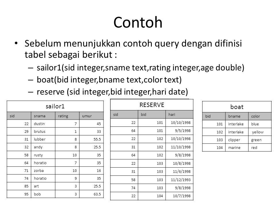 Contoh Sebelum menunjukkan contoh query dengan difinisi tabel sebagai berikut : sailor1(sid integer,sname text,rating integer,age double)