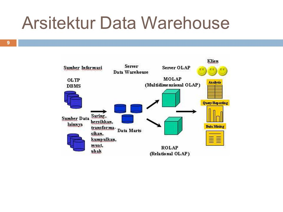 Arsitektur Data Warehouse