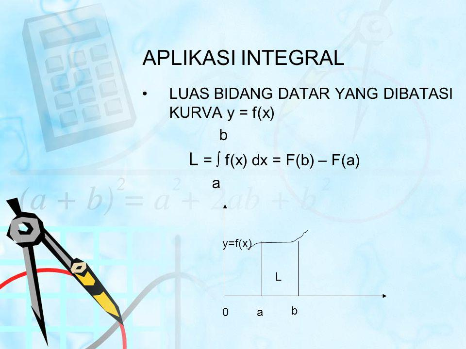 APLIKASI INTEGRAL LUAS BIDANG DATAR YANG DIBATASI KURVA y = f(x) b