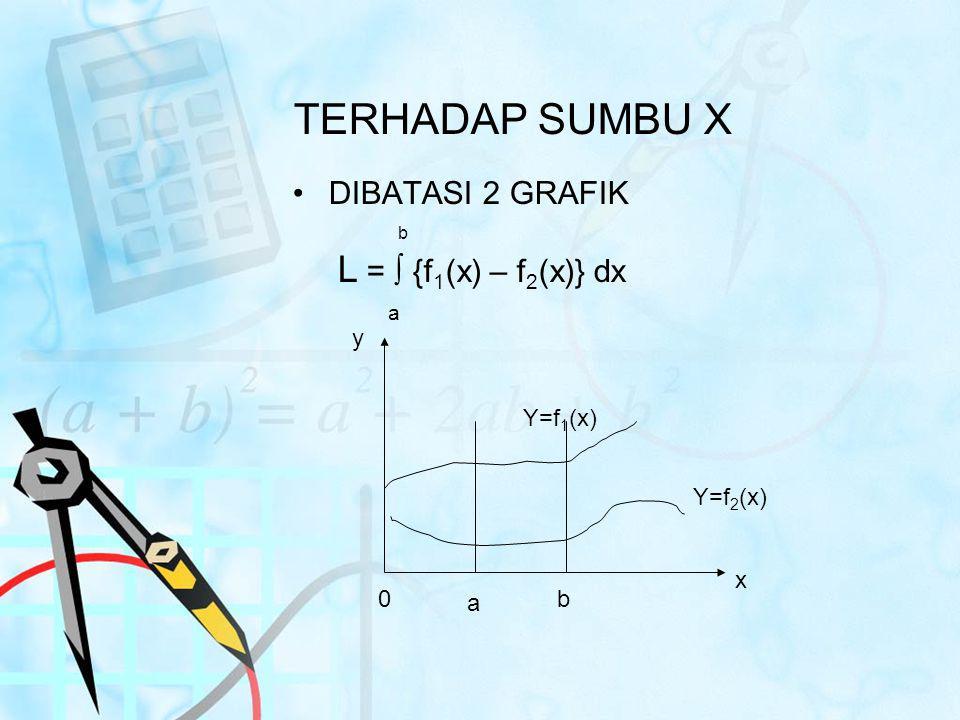 TERHADAP SUMBU X DIBATASI 2 GRAFIK L = ∫ {f1(x) – f2(x)} dx a b y