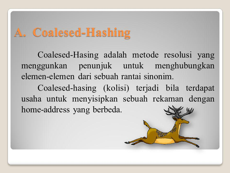 Coalesed-Hashing
