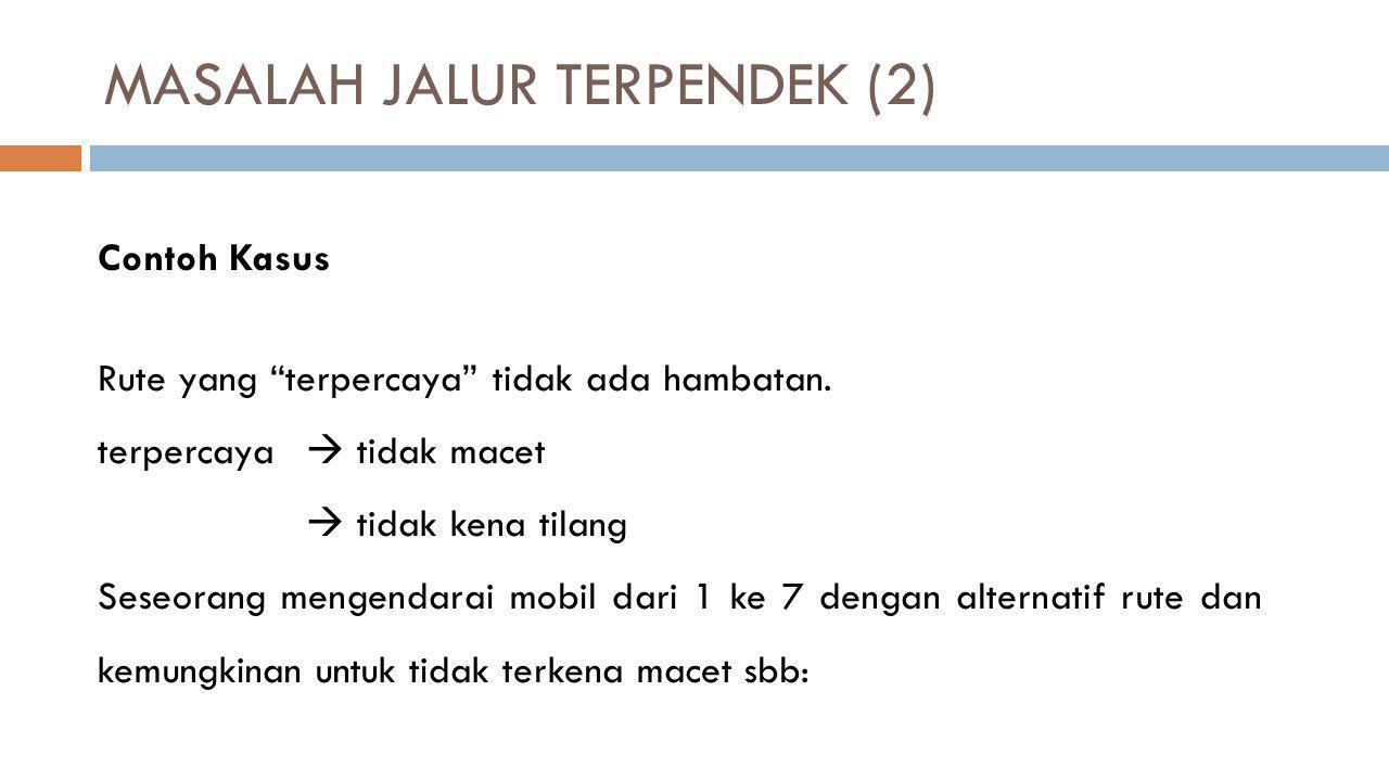 MASALAH JALUR TERPENDEK (2)