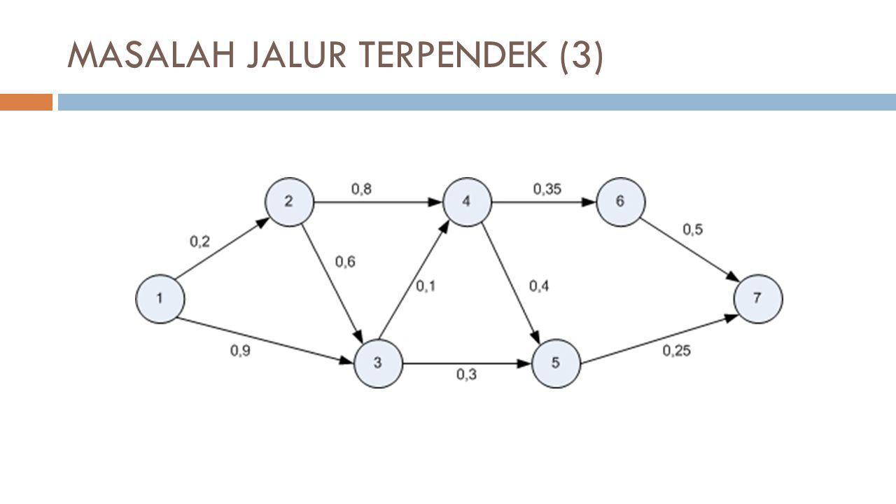 MASALAH JALUR TERPENDEK (3)