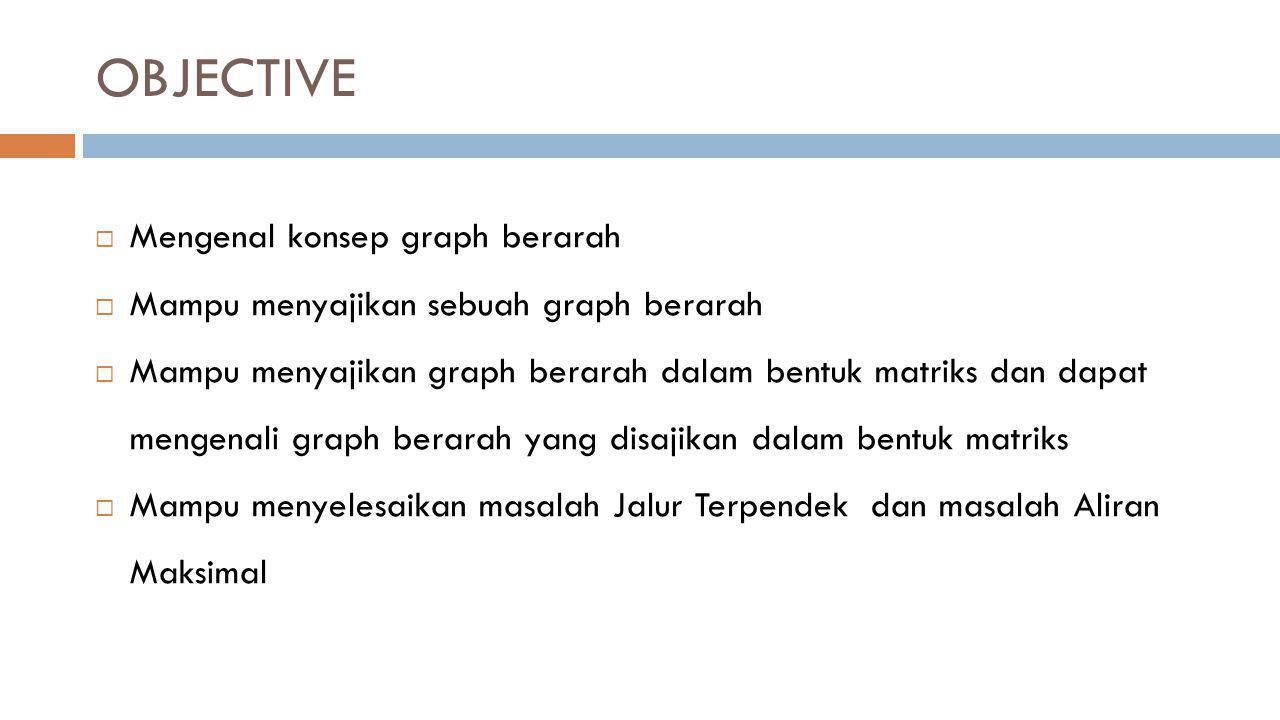 OBJECTIVE Mengenal konsep graph berarah