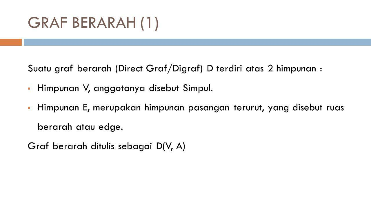 GRAF BERARAH (1) Suatu graf berarah (Direct Graf/Digraf) D terdiri atas 2 himpunan : Himpunan V, anggotanya disebut Simpul.