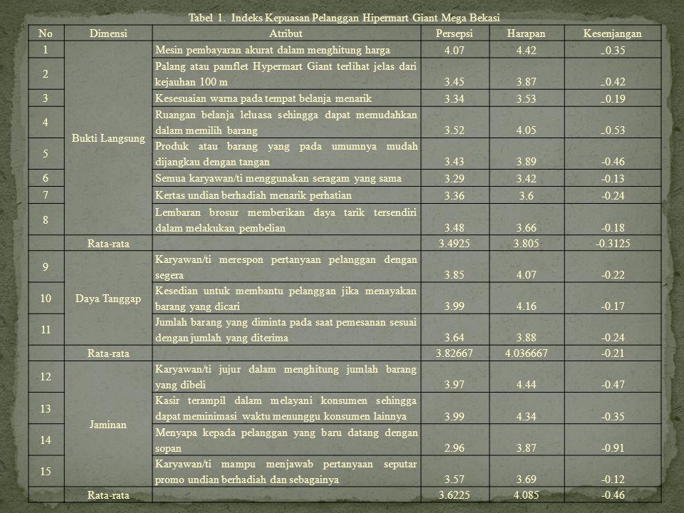 Tabel 1. Indeks Kepuasan Pelanggan Hipermart Giant Mega Bekasi