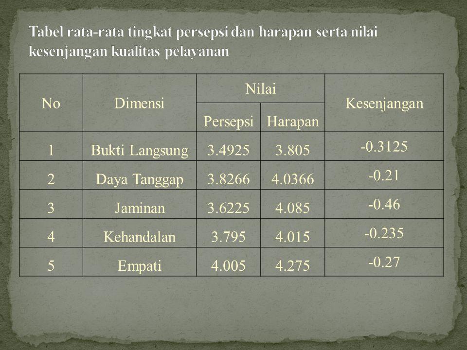 Tabel rata-rata tingkat persepsi dan harapan serta nilai kesenjangan kualitas pelayanan