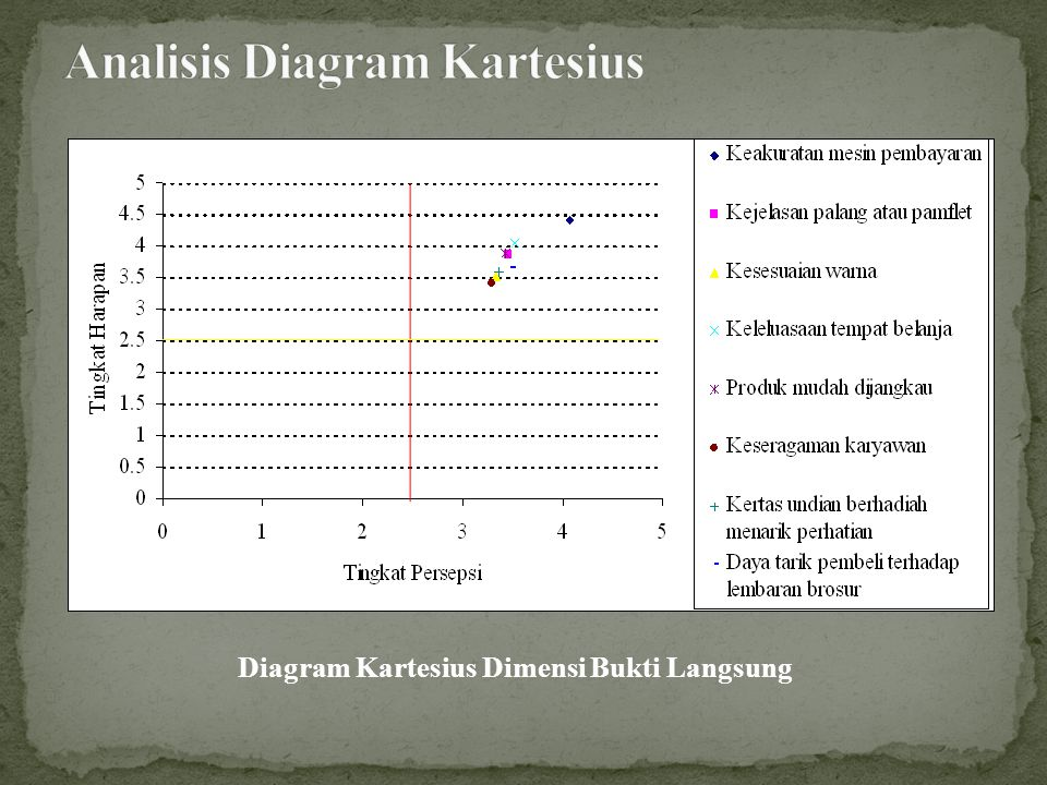 Analisis Diagram Kartesius