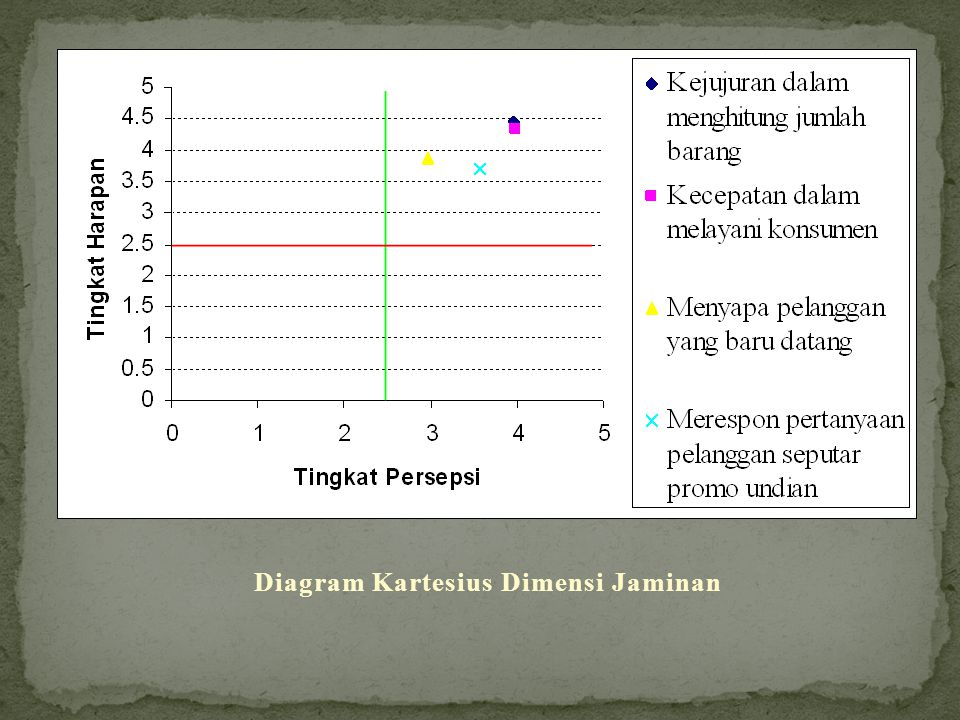 Diagram Kartesius Dimensi Jaminan