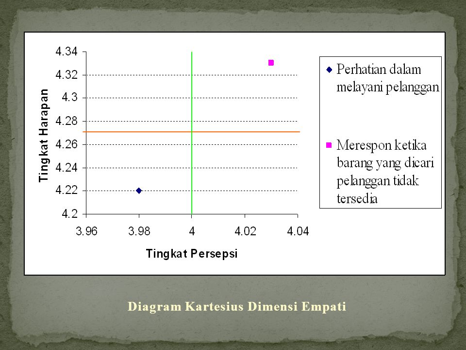 Diagram Kartesius Dimensi Empati