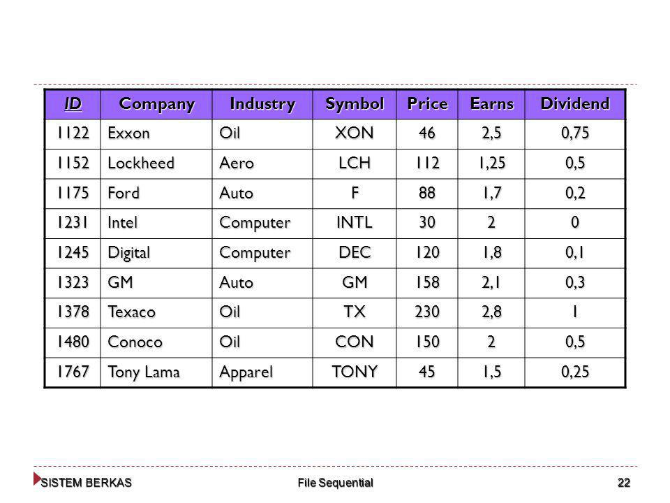 ID Company Industry Symbol Price Earns Dividend